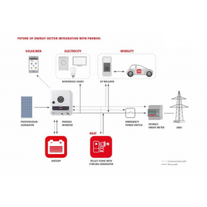 Invertor Fronius  Symo GEN24 Plus 6kW - Panouri Fotovoltaice