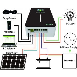 Controler Incarcare Solar EXPLORER-M EM2420  MPPT 12V - 24V 20A - Panouri Fotovoltaice