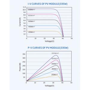 Panou Fotovoltaic Trina 330W HoneyBlack TSM-DD06M Monocristalin - Panouri Fotovoltaice