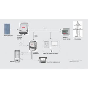 Fronius Ohmpilot 9.0-3 - Panouri Fotovoltaice